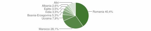 Grafico cittadinanza stranieri - Ceto 2012