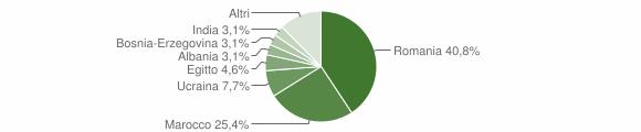 Grafico cittadinanza stranieri - Ceto 2013