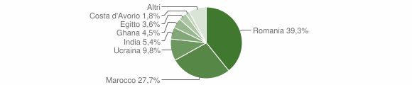 Grafico cittadinanza stranieri - Ceto 2018