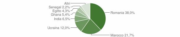 Grafico cittadinanza stranieri - Ceto 2019