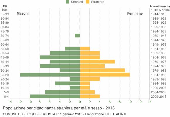 Grafico cittadini stranieri - Ceto 2013