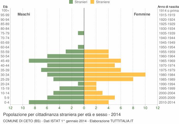 Grafico cittadini stranieri - Ceto 2014