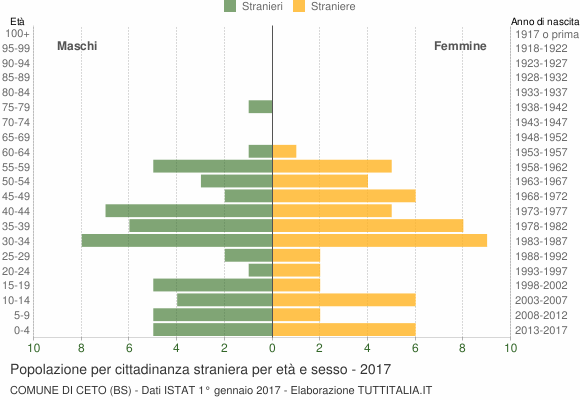 Grafico cittadini stranieri - Ceto 2017