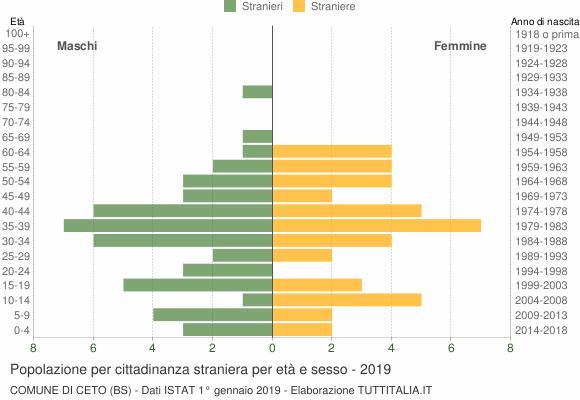 Grafico cittadini stranieri - Ceto 2019