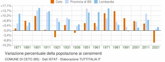 Grafico variazione percentuale della popolazione Comune di Ceto (BS)