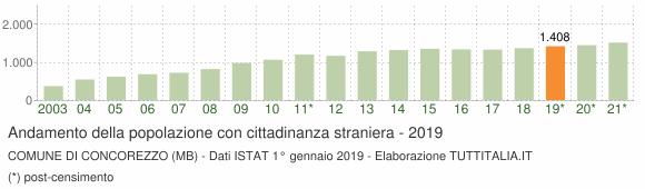 Grafico andamento popolazione stranieri Comune di Concorezzo (MB)