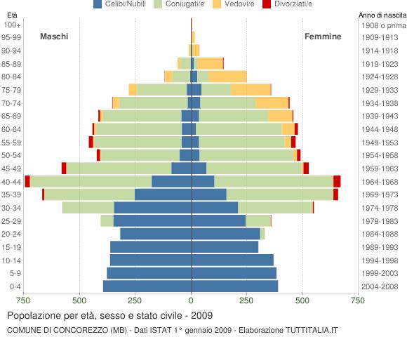 Grafico Popolazione per età, sesso e stato civile Comune di Concorezzo (MB)