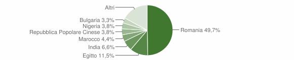 Grafico cittadinanza stranieri - Corte Palasio 2019
