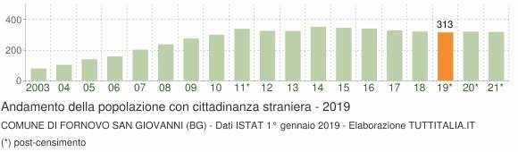 Grafico andamento popolazione stranieri Comune di Fornovo San Giovanni (BG)