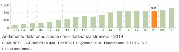 Grafico andamento popolazione stranieri Comune di Lacchiarella (MI)