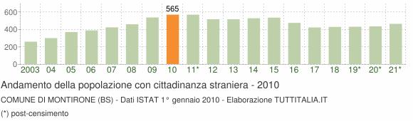 Grafico andamento popolazione stranieri Comune di Montirone (BS)