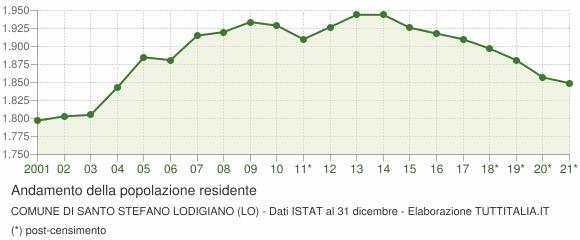 Andamento popolazione Comune di Santo Stefano Lodigiano (LO)