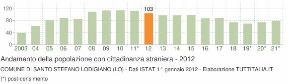 Grafico andamento popolazione stranieri Comune di Santo Stefano Lodigiano (LO)