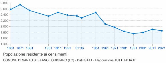 Grafico andamento storico popolazione Comune di Santo Stefano Lodigiano (LO)