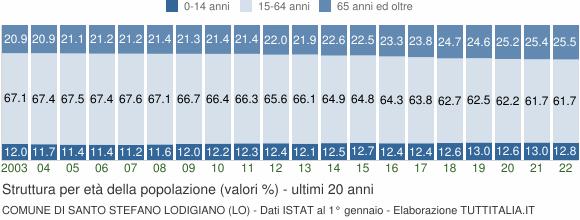 Grafico struttura della popolazione Comune di Santo Stefano Lodigiano (LO)
