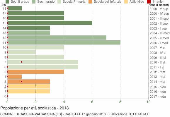 Grafico Popolazione in età scolastica - Cassina Valsassina 2018