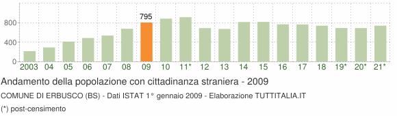 Grafico andamento popolazione stranieri Comune di Erbusco (BS)