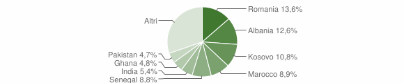 Grafico cittadinanza stranieri - Erbusco 2019