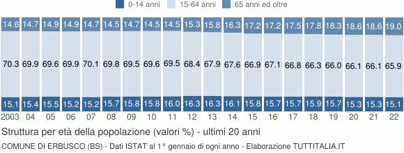 Grafico struttura della popolazione Comune di Erbusco (BS)
