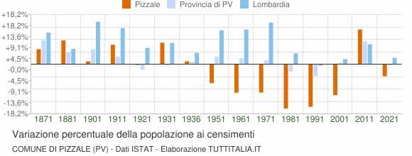 Grafico variazione percentuale della popolazione Comune di Pizzale (PV)
