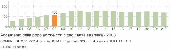 Grafico andamento popolazione stranieri Comune di Bovezzo (BS)