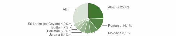 Grafico cittadinanza stranieri - Bovezzo 2019