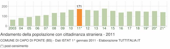 Grafico andamento popolazione stranieri Comune di Capo di Ponte (BS)
