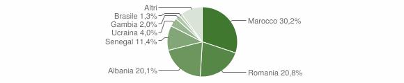 Grafico cittadinanza stranieri - Capo di Ponte 2018