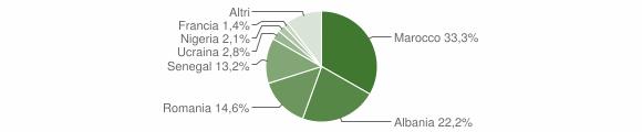 Grafico cittadinanza stranieri - Capo di Ponte 2019