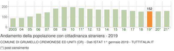 Grafico andamento popolazione stranieri Comune di Grumello Cremonese ed Uniti (CR)