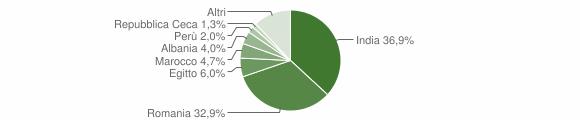 Grafico cittadinanza stranieri - Grumello Cremonese ed Uniti 2018