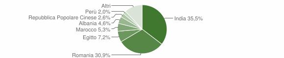 Grafico cittadinanza stranieri - Grumello Cremonese ed Uniti 2019