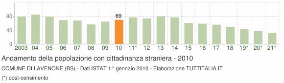 Grafico andamento popolazione stranieri Comune di Lavenone (BS)