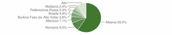 Grafico cittadinanza stranieri - Lavenone 2019