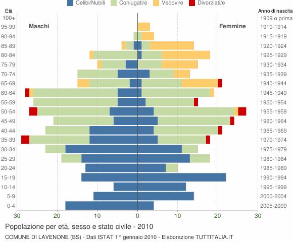 Grafico Popolazione per età, sesso e stato civile Comune di Lavenone (BS)