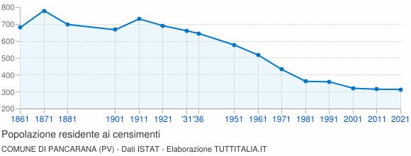 Grafico andamento storico popolazione Comune di Pancarana (PV)