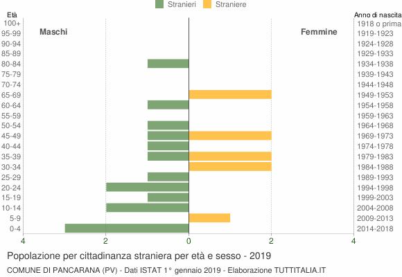Grafico cittadini stranieri - Pancarana 2019