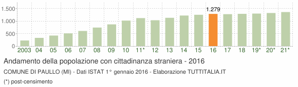 Grafico andamento popolazione stranieri Comune di Paullo (MI)