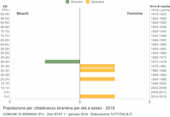 Grafico cittadini stranieri - Semiana 2019