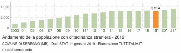 Grafico andamento popolazione stranieri Comune di Seregno (MB)