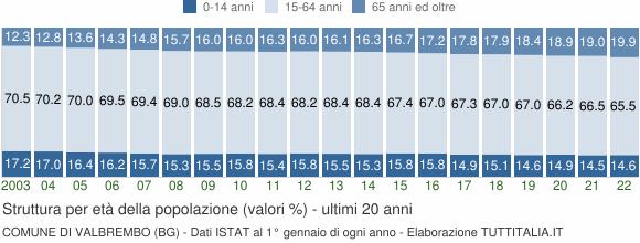 Grafico struttura della popolazione Comune di Valbrembo (BG)