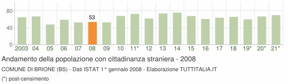 Grafico andamento popolazione stranieri Comune di Brione (BS)
