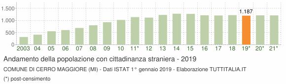 Grafico andamento popolazione stranieri Comune di Cerro Maggiore (MI)