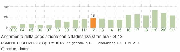 Grafico andamento popolazione stranieri Comune di Cerveno (BS)