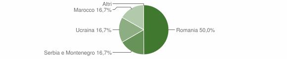 Grafico cittadinanza stranieri - Cerveno 2005
