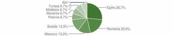 Grafico cittadinanza stranieri - Cerveno 2010