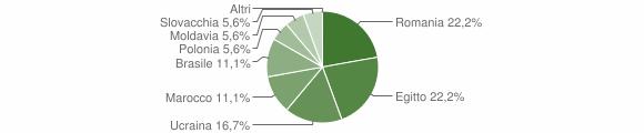 Grafico cittadinanza stranieri - Cerveno 2012