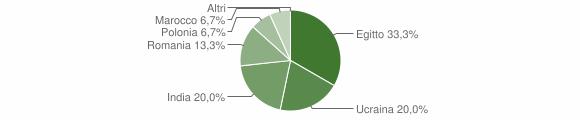 Grafico cittadinanza stranieri - Cerveno 2014