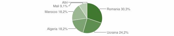 Grafico cittadinanza stranieri - Cerveno 2019