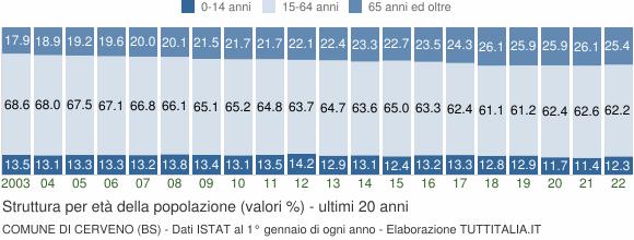 Grafico struttura della popolazione Comune di Cerveno (BS)